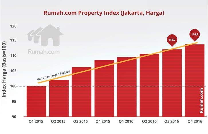 RPI Index Indonesia Grafik -graphs2-03