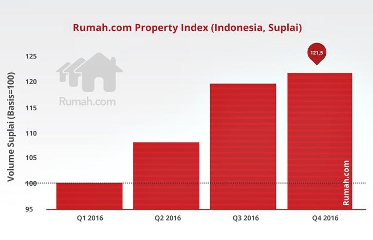 RPI Index Indonesia Grafik -graphs2-05