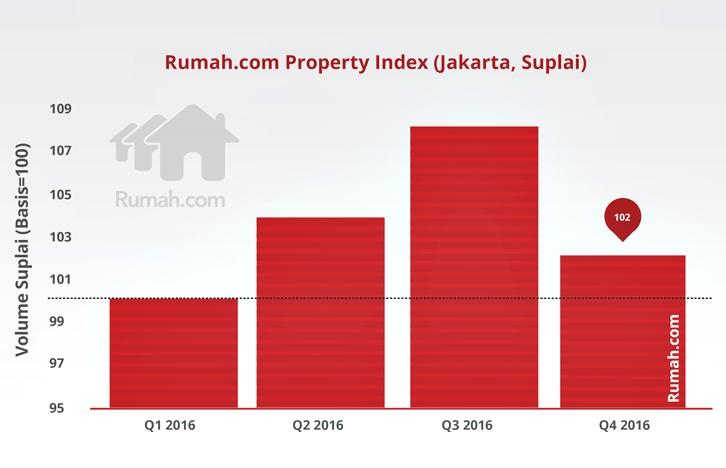 RPI Index Indonesia Grafik -graphs2-06