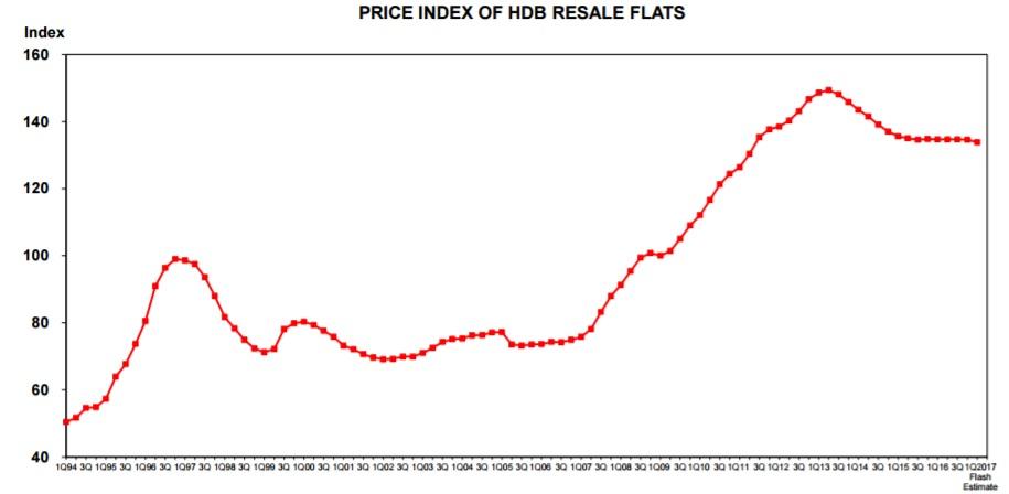 Price Index of HDB resale flats Q1 2017