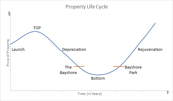 Chart 2 Property Life Cycle
