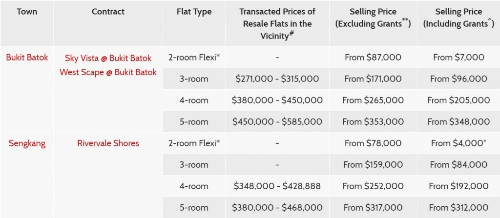 Aug 2017 BTO flat prices