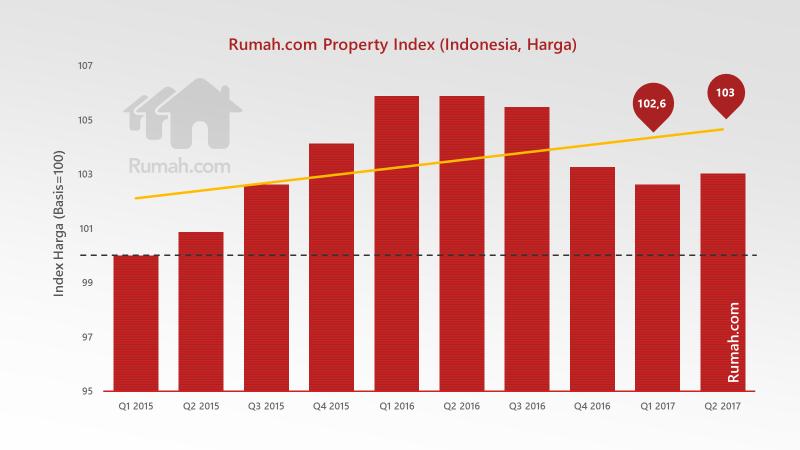 median harga properti residensial secara nasional berada pada titik 103