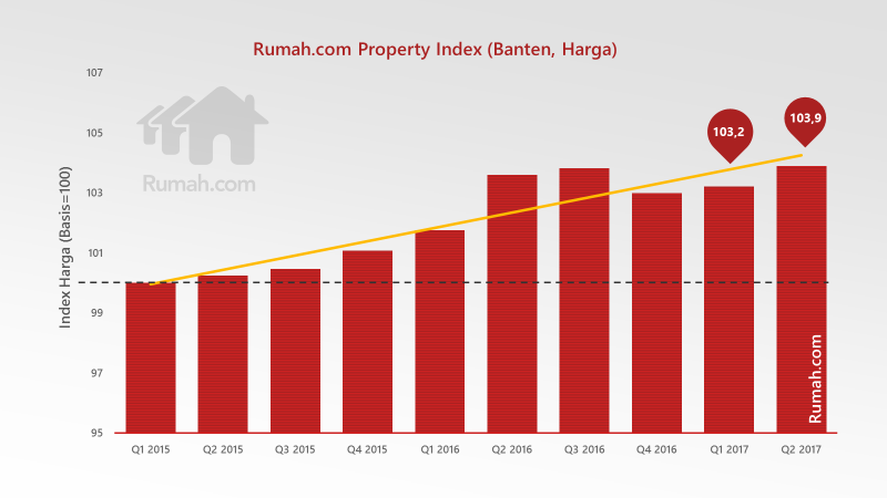 harga properti residensial di Banten sempat turun tipis