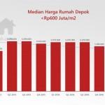 Harga rumah tapak di Depok mengalami kenaikan cukup signifikan pada kuartal kedua 2017, setelah sebelumnya terkoreksi tajam.