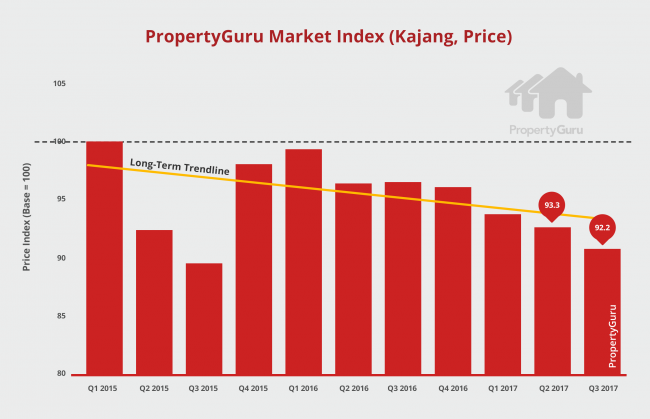 PGMY_Kajang_Price