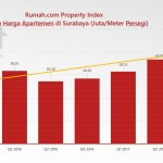 Menyimak Pergerakan Harga Apartemen di Surabaya