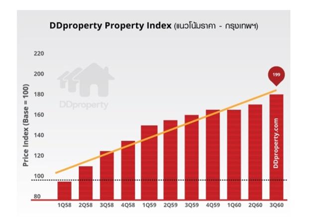 แนวโน้มดัชนีราคาในกรุงเทพ จากรายงาน DDproperty Property Index