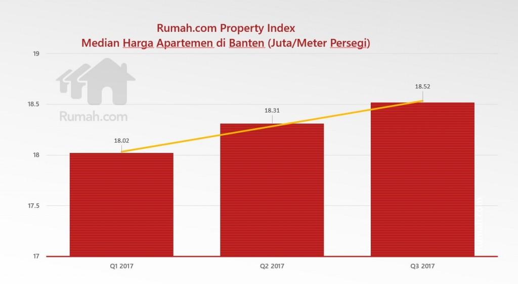 analisa apartemen banten