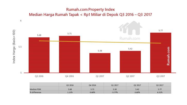 Data property index rumah.com Depok Q3 2017
