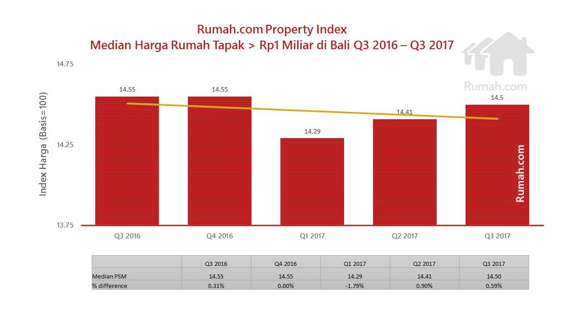Median harga rumah tapak di atas Rp1 miliar di Bali sempat anjlok menjadi Rp14,29 juta per meter persegi atau turun sebanyak 1,79% meski kemudian trennya terus naik lagi hingga Q3 2017.