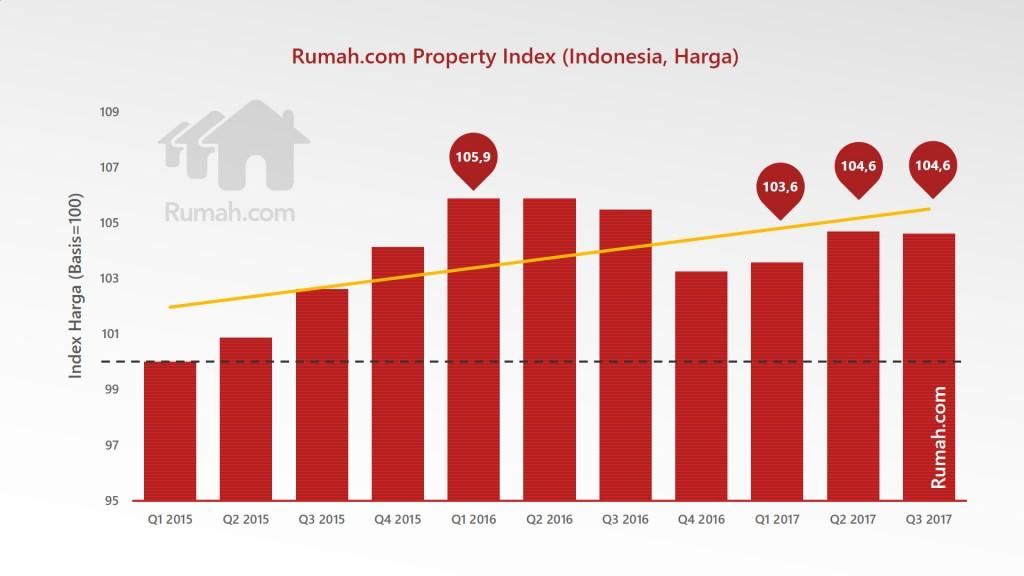 Rumah.com Property Outlook 2018