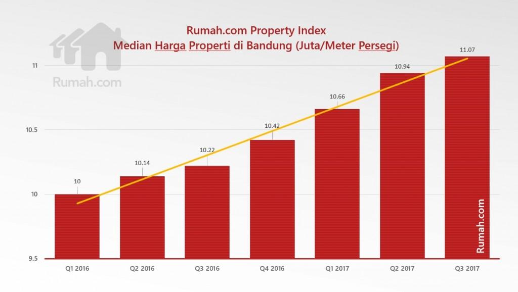 RPI - median harga properti bandung
