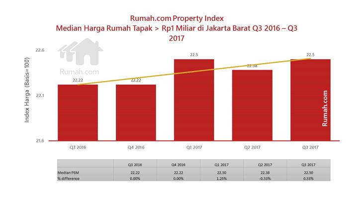Ada banyak faktor yang membuat median harga rumah tapak di atas Rp1 miliar di Jakarta Barat perlahan tapi pasti terus bergerak naik.