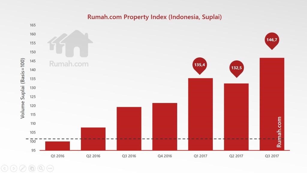Rumah.com Property Market 2018