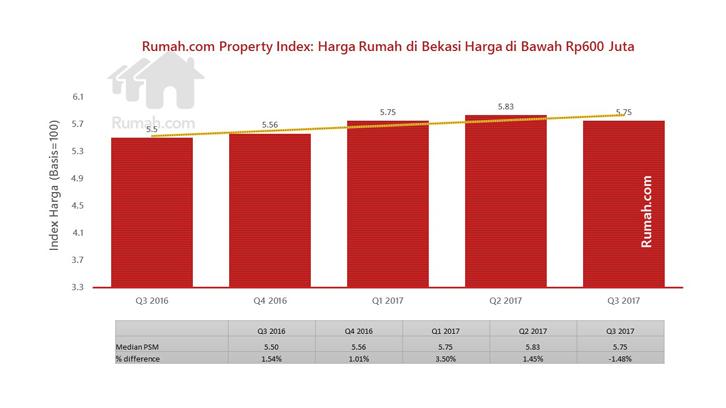 potensi bisnis rumah kontrakan di Bekasi