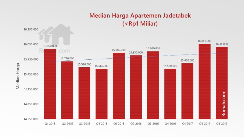 median harga apartemen jadetabek