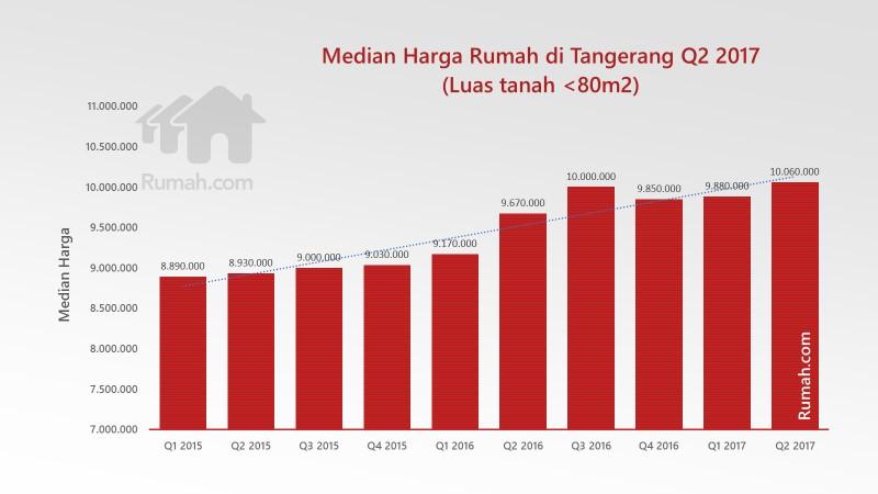 median harga rumah di tangerang