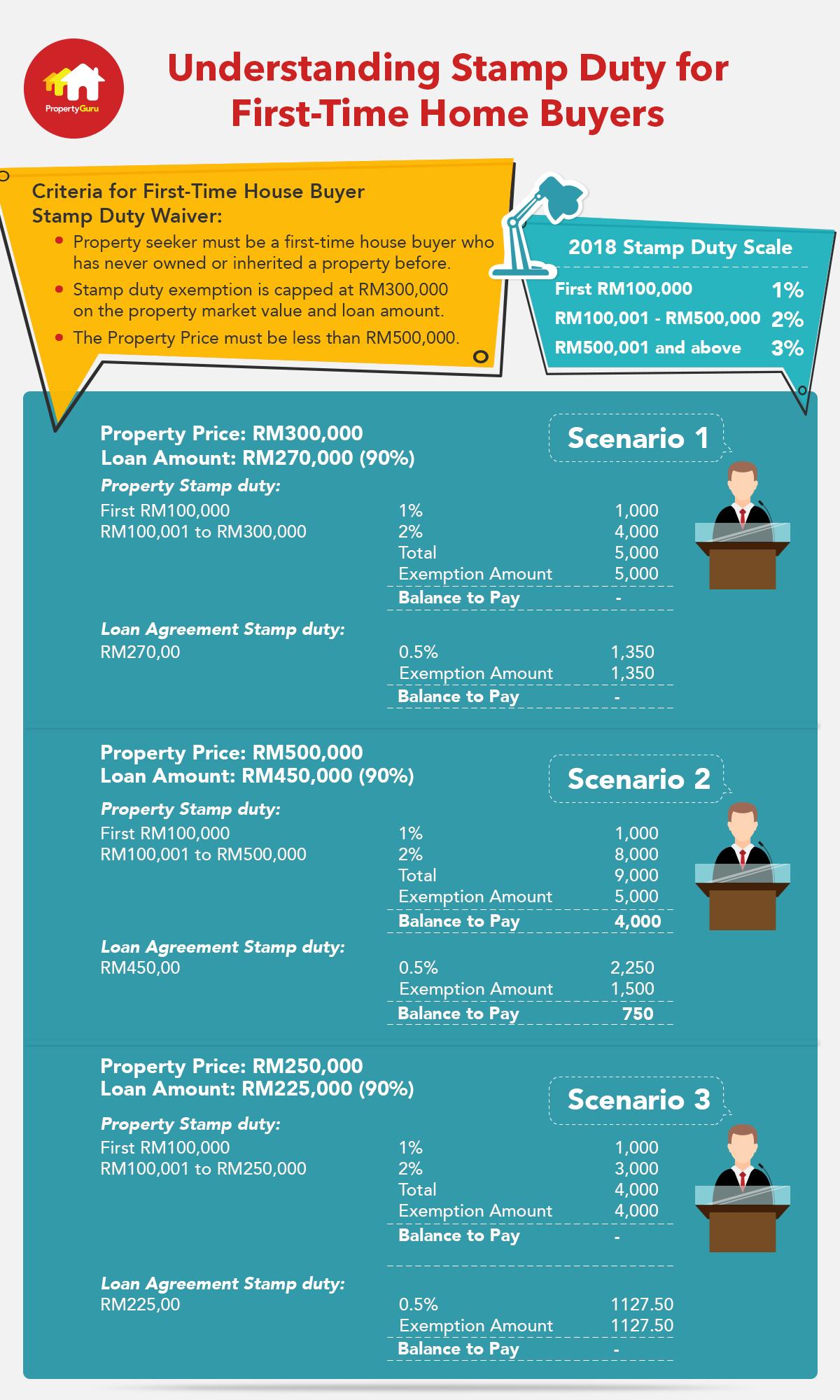 Stamp Duty Exemption For House Buyers Infographics Propertyguru Com My