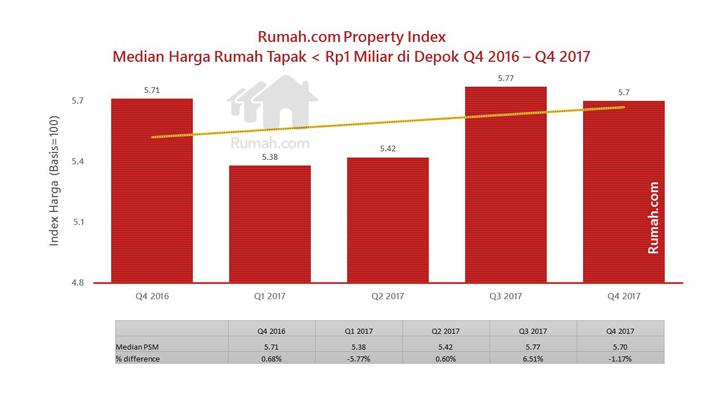 Data Rumah.com Property Index terkini mencatat bahwa pada Q4 tahun 2017 median harga rumah tapak di bawah Rp1 miliar di Depok sudah berada di angka Rp5,70 juta per meter persegi.