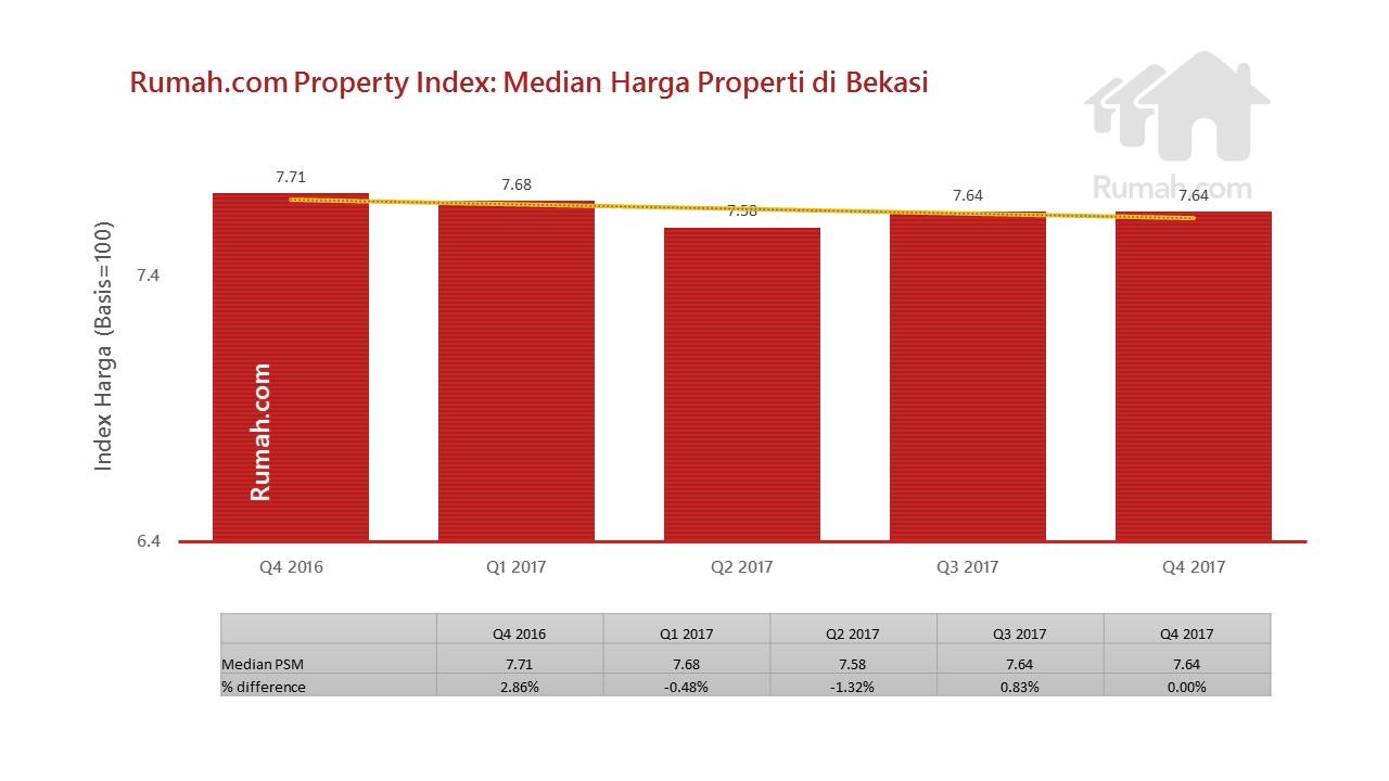 Ini merupakan sinyalemen positif bahwa properti di kawasan Bekasi kembali bergeliat meski harus diakui pada Q4 2016 sempat mencapai Rp7,71 juta/meter persegi.
