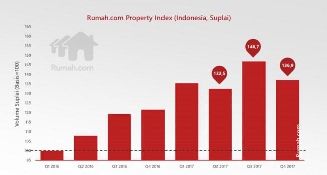 property supply index q4 2017