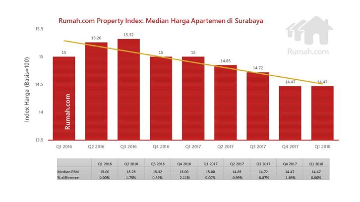 median harga apartemen surabaya