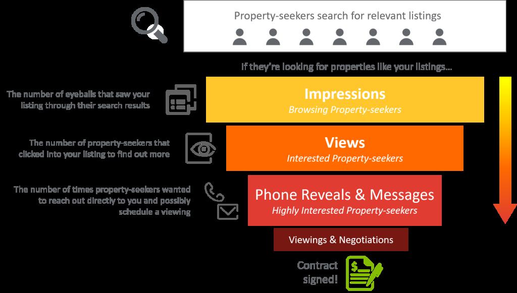 Property Sales Conversion Funnel