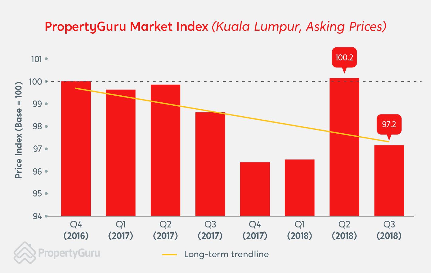 Propertyguru Market Outlook Property Prices To Fall In 2019