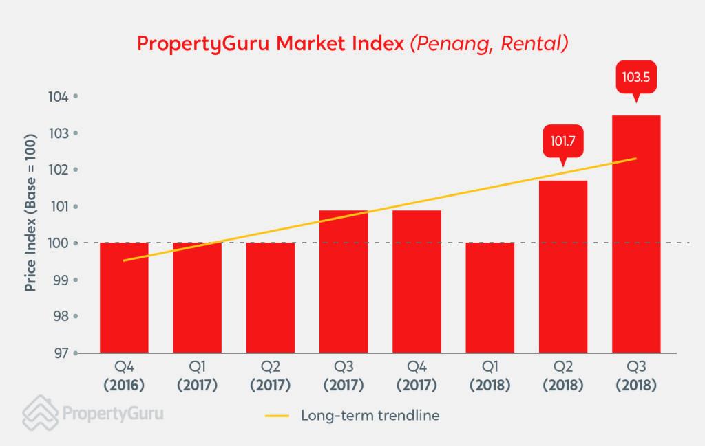 PMO_Q3_2018_Rental(Penang)1