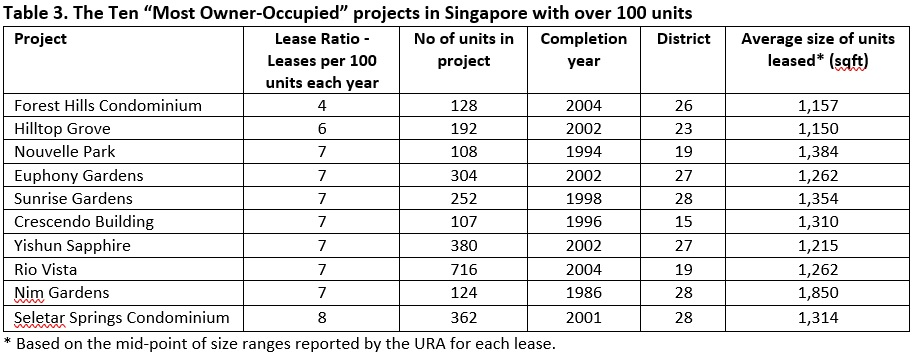10 most owner-occupied projects in Singapore with over 100 units