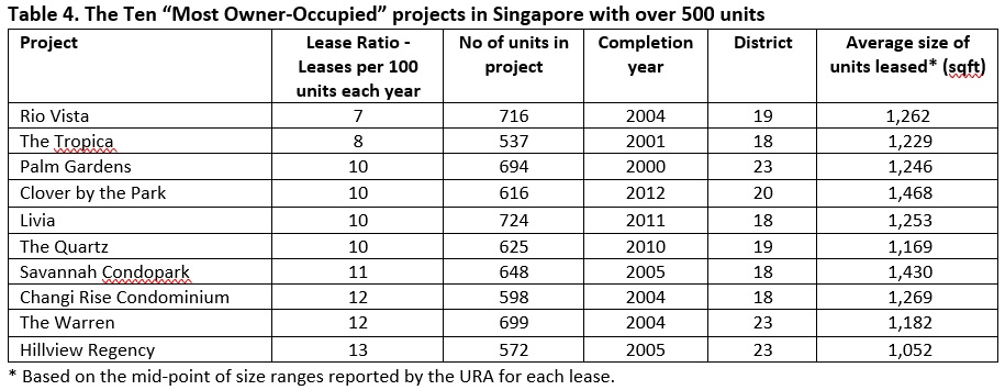 10 most owner-occupied projects in Singapore with over 500 units