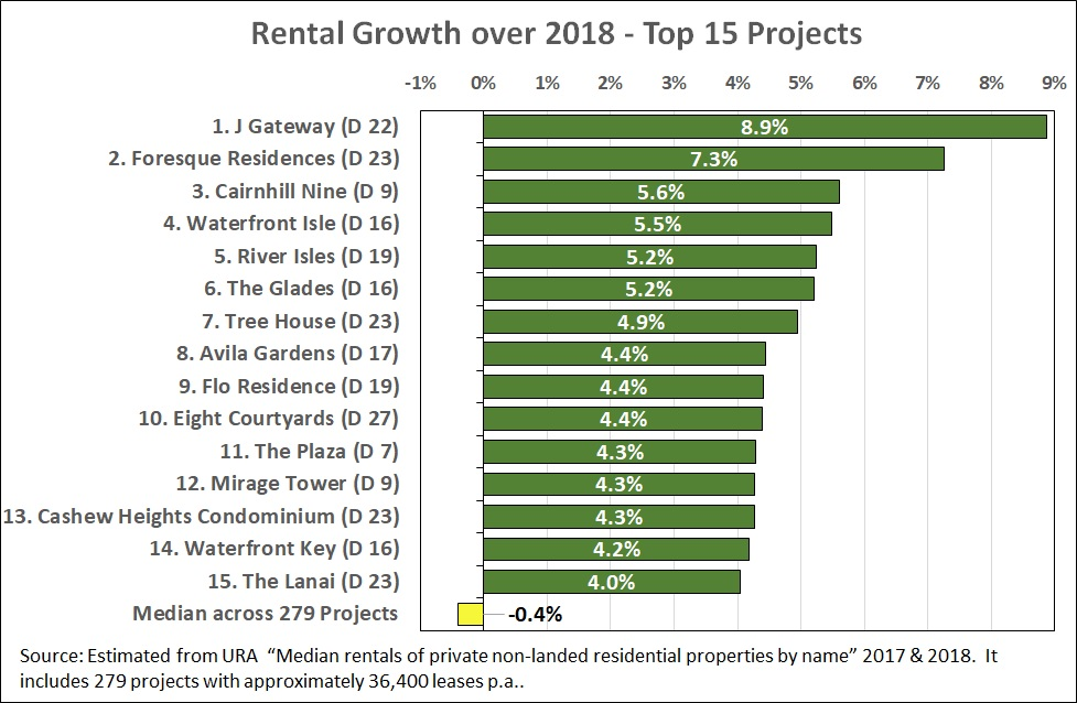 Rental growth over 2018 - Top 15 projects
