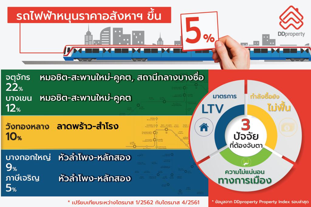 ฺBTS Skytrain Line