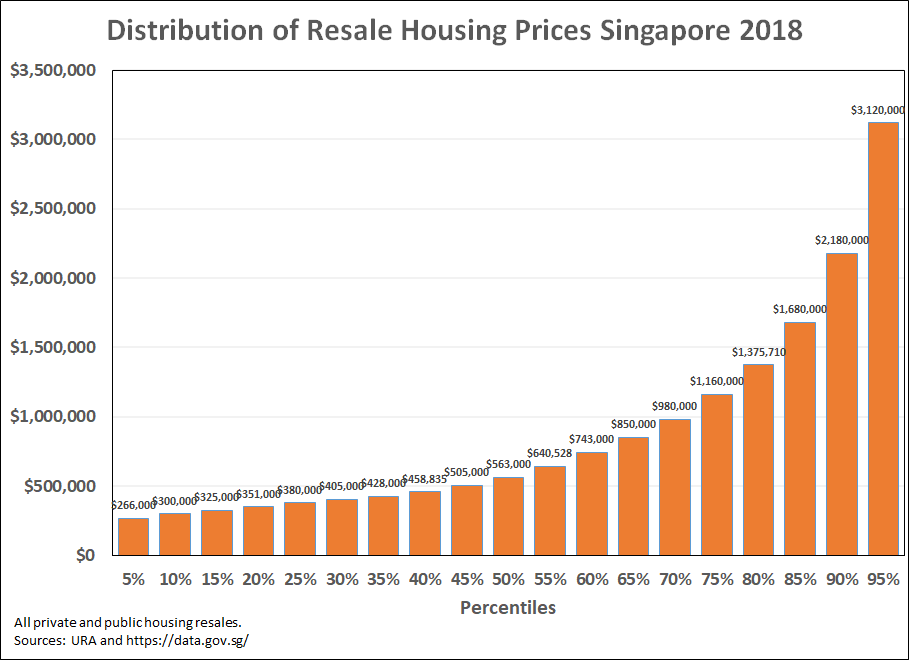 Distribution-of-resale-housing-prices-singapore-2018