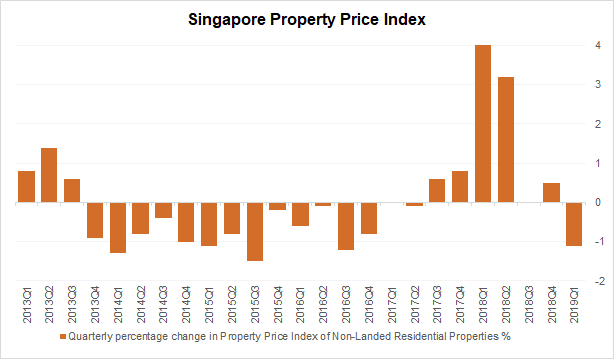 Singapore-property-price-index