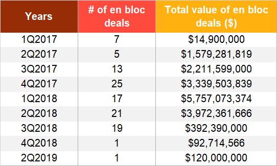 en bloc deals