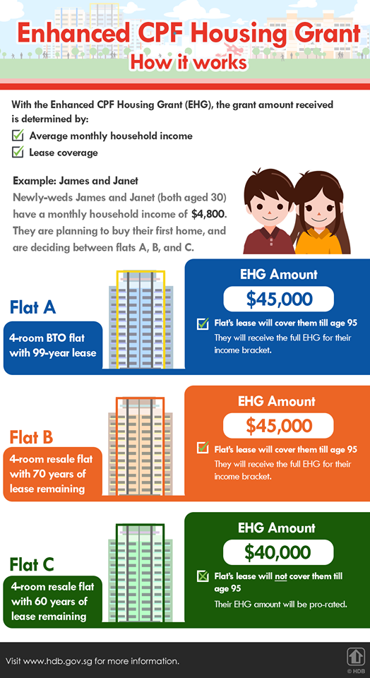 How The Enhanced CPF Housing Grant Works