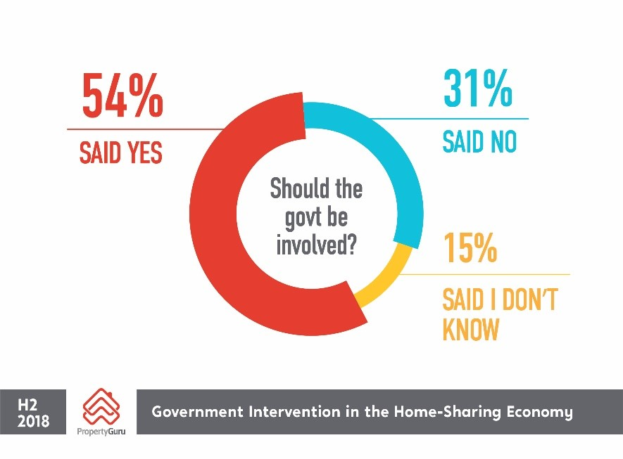 Governement intervention in the home sharing economy