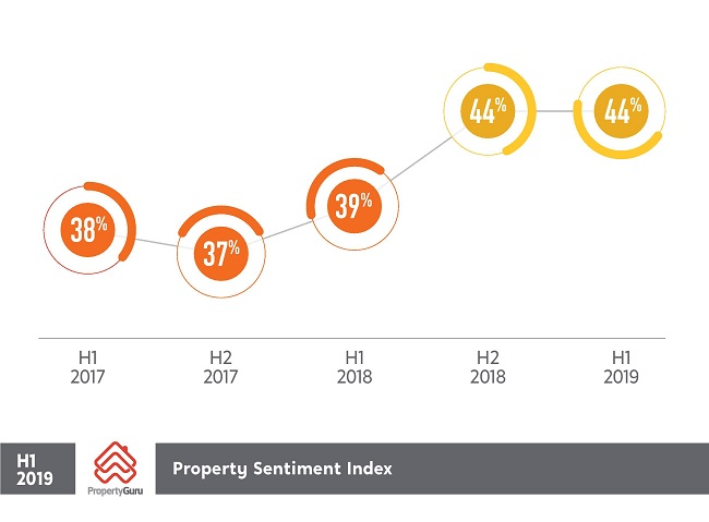 Source: PropertyGuru Consumer Sentiment Survey H1 2019