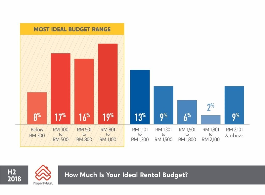 How much is your ideal rental budget