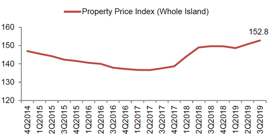 Private Home Prices Hdb Resale Prices Up In Q3 2019