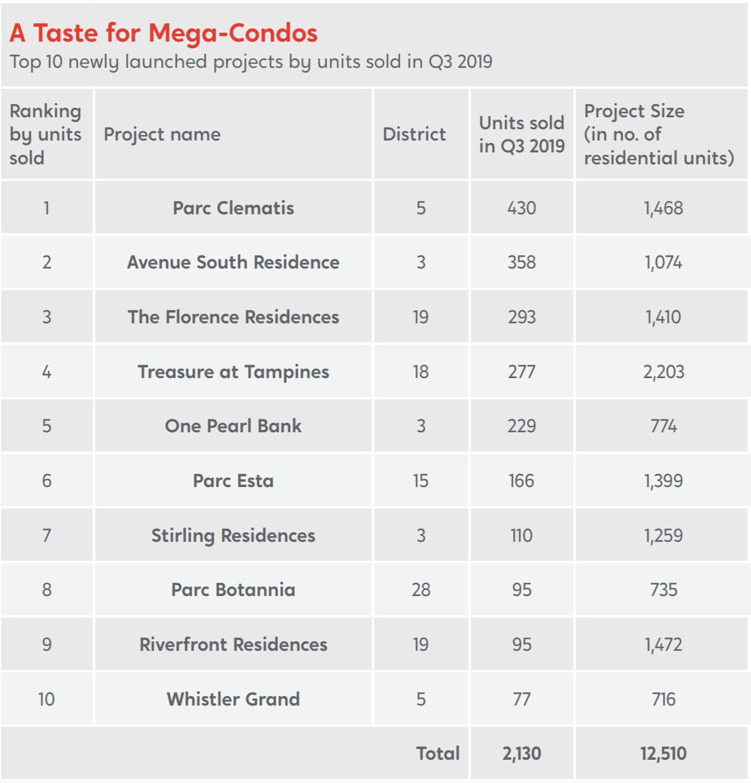 Condo Sales Q3 2019 chart