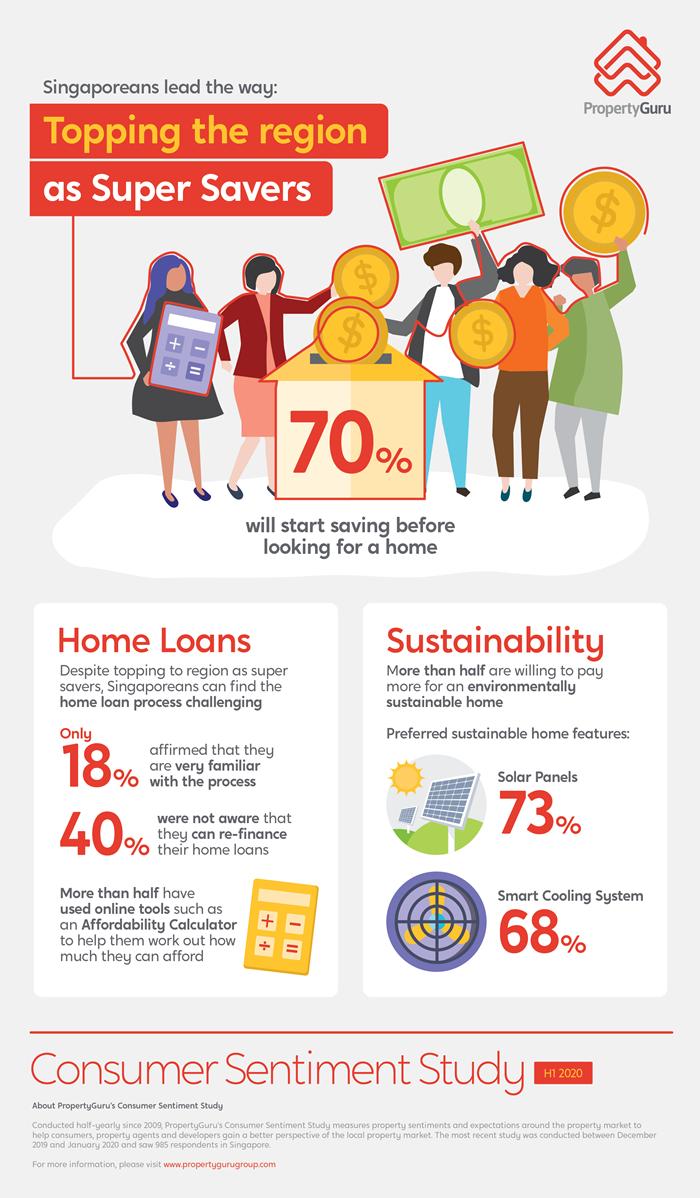 PropertyGuru Consumer Sentiment Study H1 2020 infographic