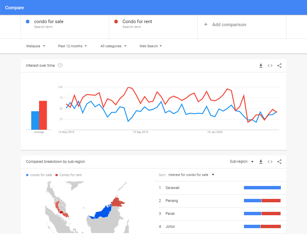 google_trend_Sale_Vs_Rent