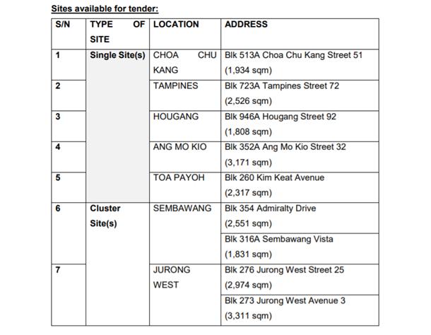 tender sites for hdb parking urban farming