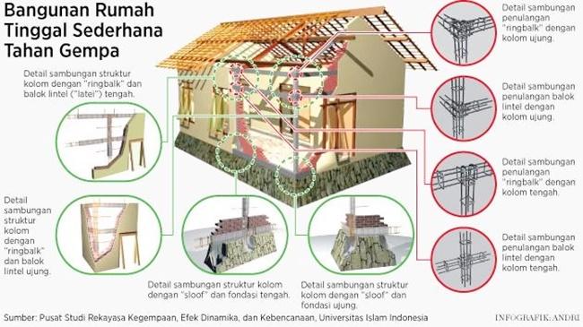 Ini 4 Desain Rumah Tahan Gempa Sesuai Anjuran BNPB