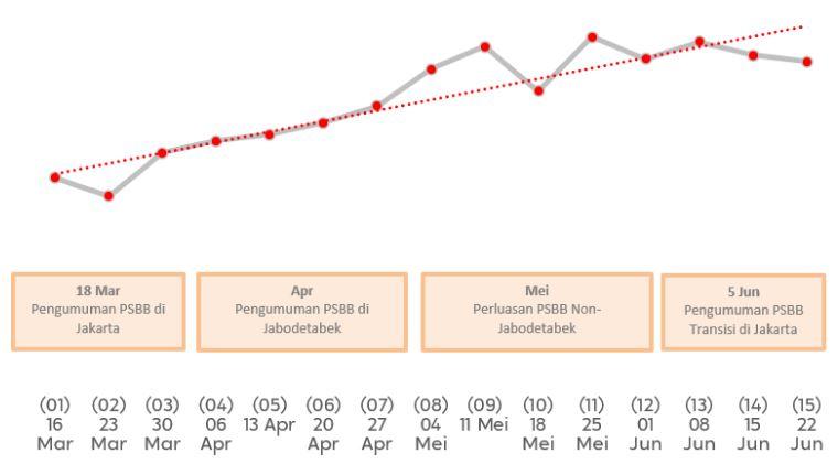 Chart Data Tren Pencari Properti di Website Rumah.com