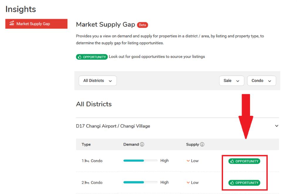 Market Supply Gap