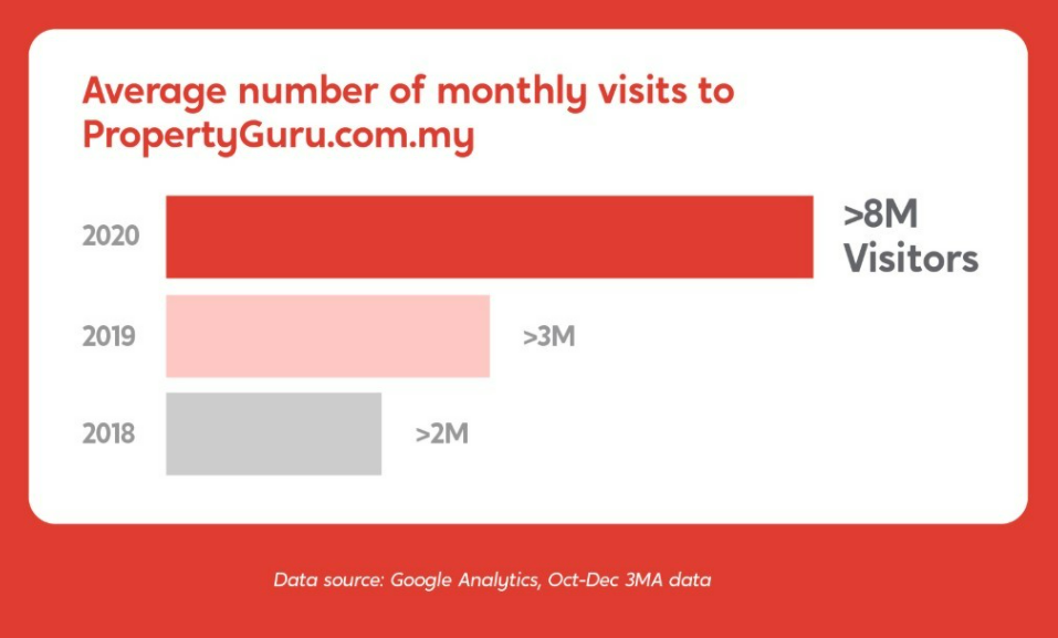 Avg num of monthly visits to PG